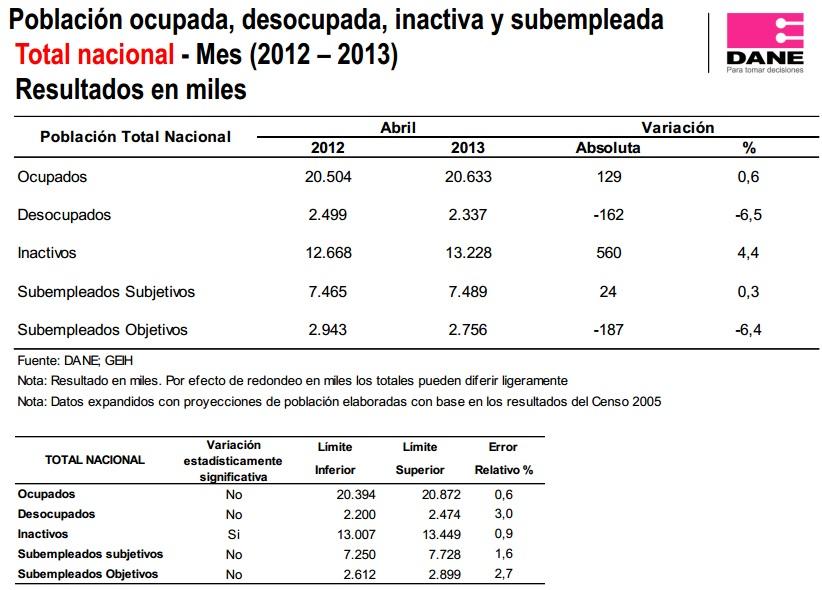 desempleo abril 2013 colombia