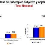desempleo colombia agosto 2012