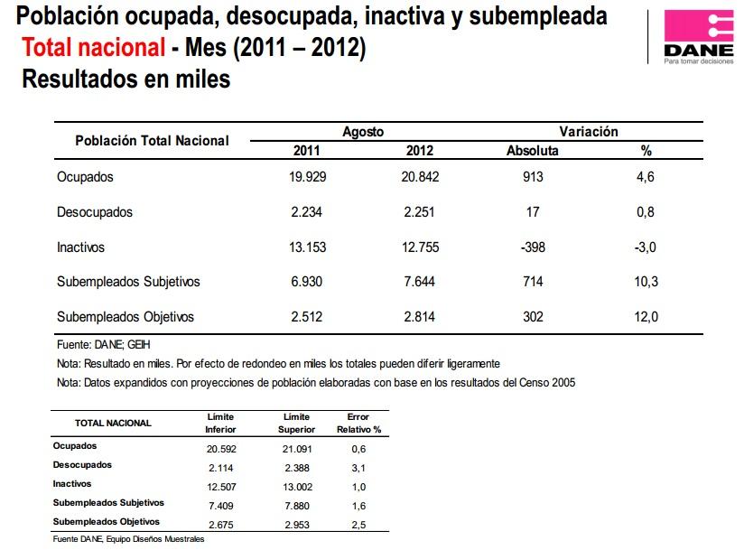 desempleo colombia agosto