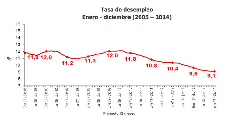 desempleo colombia diciembre 2014