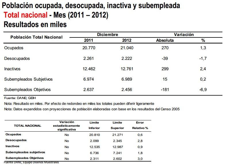 desempleo colombia diciembre