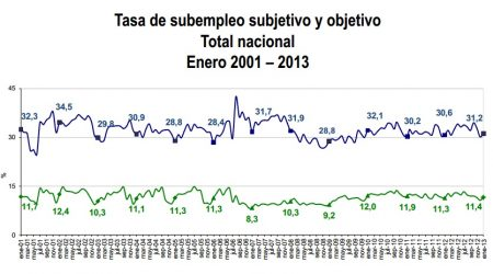 desempleo colombia enero 2013