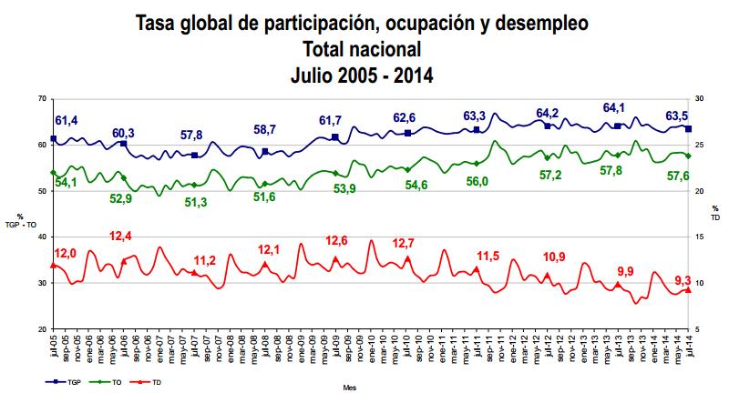 desempleo colombia julio 2014