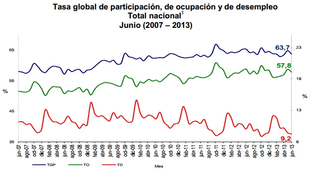 desempleo colombia junio 2013
