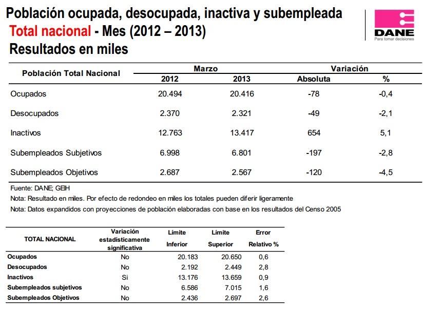 desempleo colombia marzo 2013