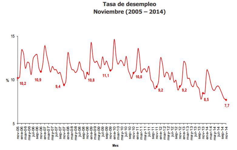 desempleo colombia noviembre 2014