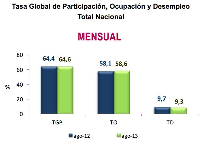 Desempleo Colombia Agosto 2013
