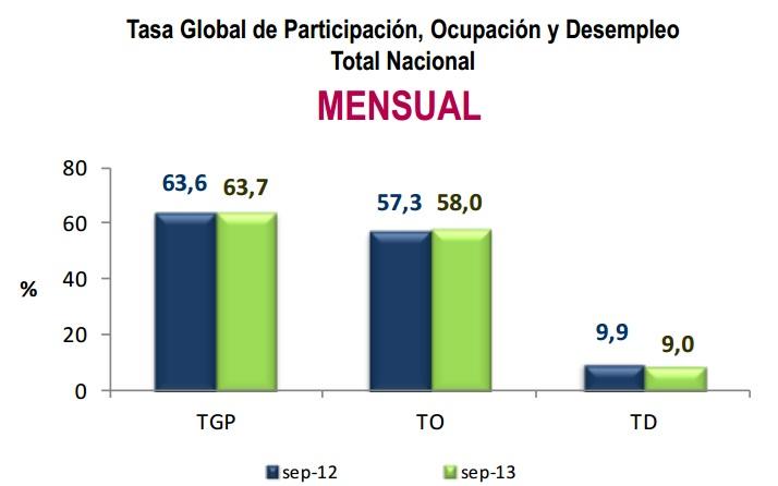 Desempleo Colombia Septiembre 2013