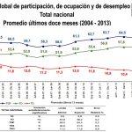 Desempleo Colombia Diciembre 2013