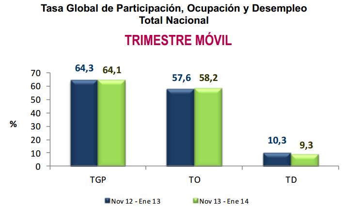 desempleo enero 2014 colombia