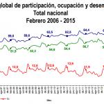 Desempleo Colombia Febrero 2015