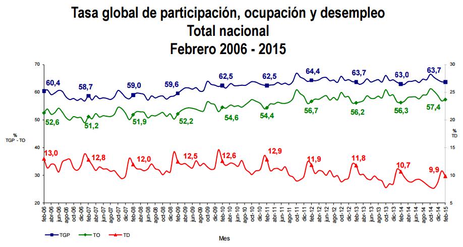 desempleo febrero 2015 colombia