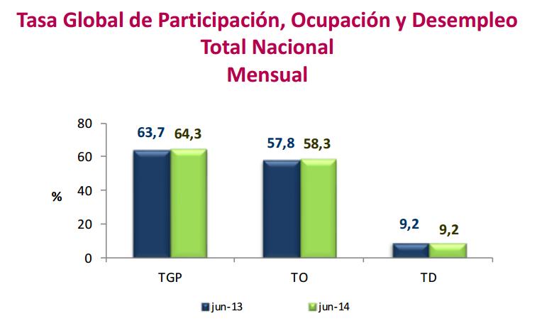 desempleo junio 2014 colombia