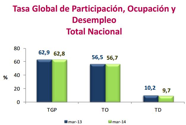 desempleo marzo 2014 colombia
