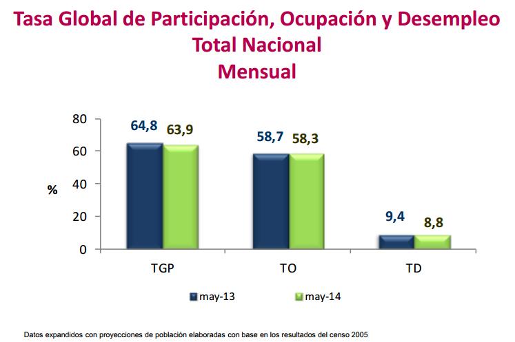 desempleo mayo 2014 colombia