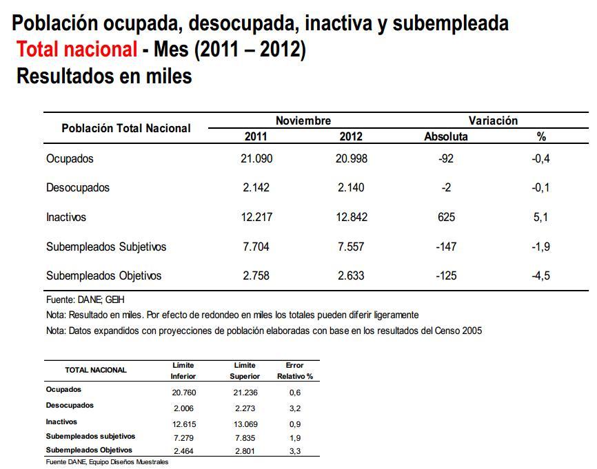 desempleo noviembre 2012 colombia