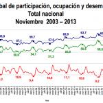 Desempleo Colombia Noviembre 2013