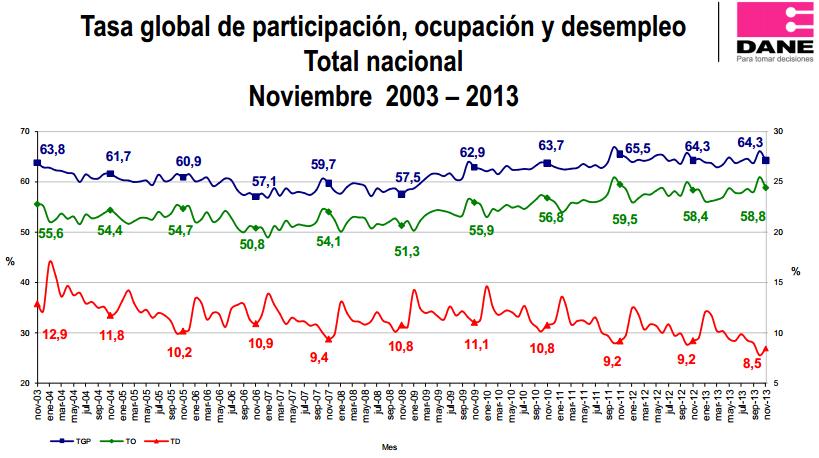 desempleo noviembre 2013 colombia