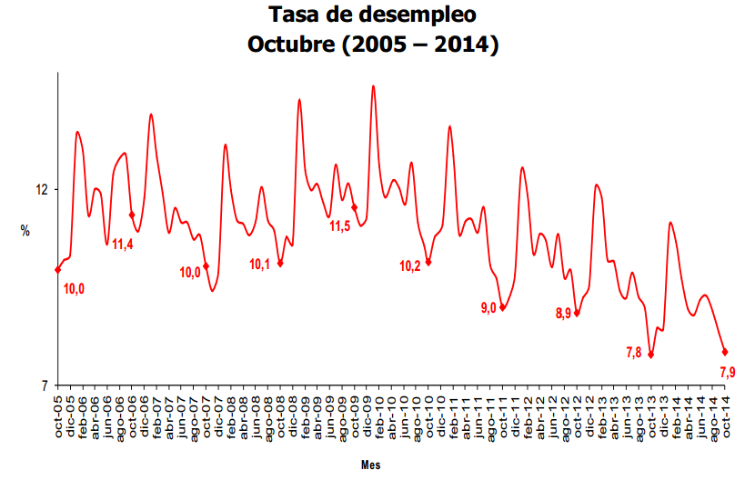 desempleo octubre 2014