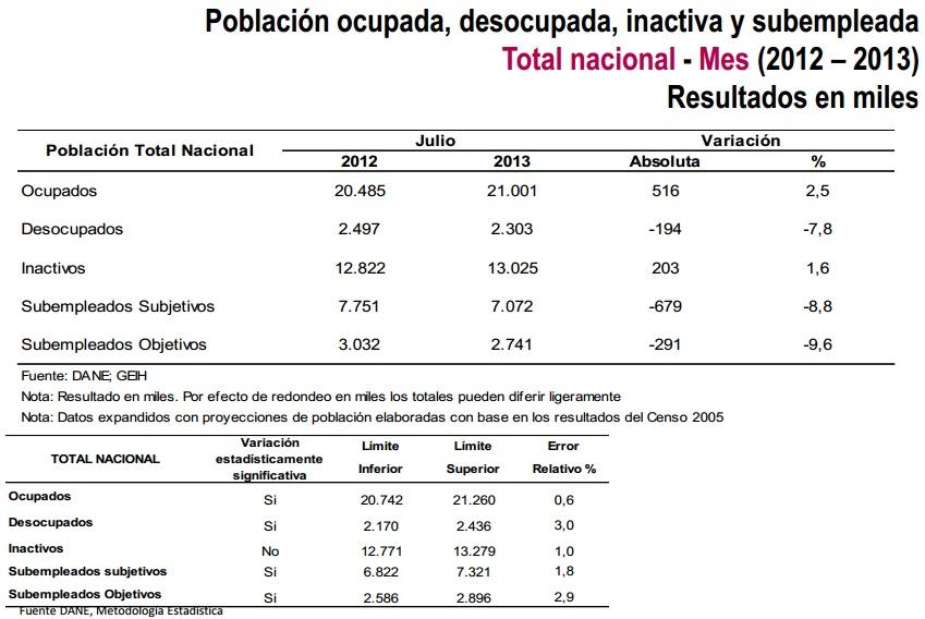 desocupación colombia julio 2013