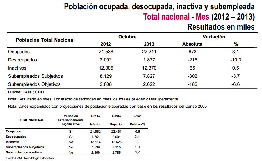 desocupación colombia octubre 2013