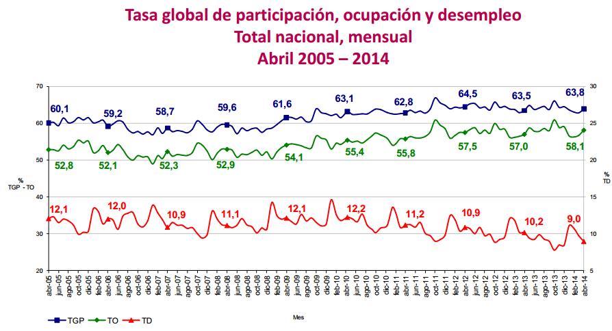 desocupacion abril 2014