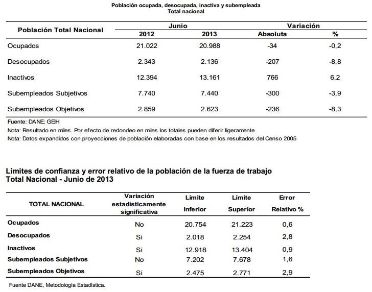 desocupacion colombia junio 2013