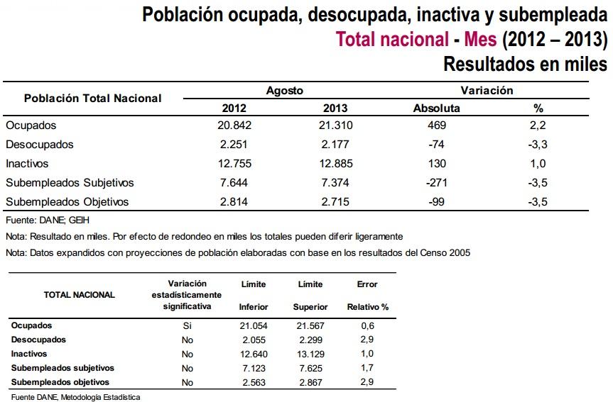 desocupacion colombia septiembre 2013