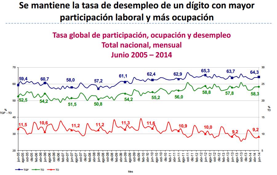 desocupacion junio 2014 colombia