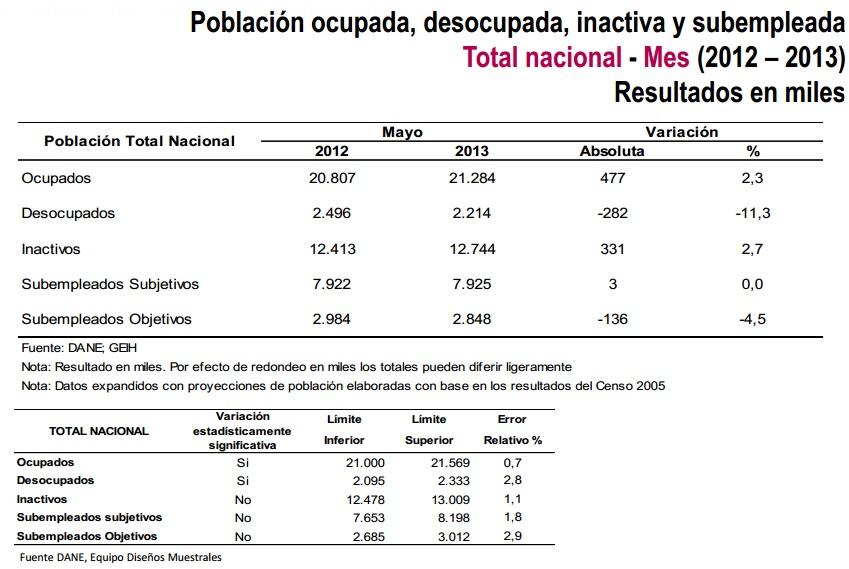 desocupacion mayo 2013 colombia