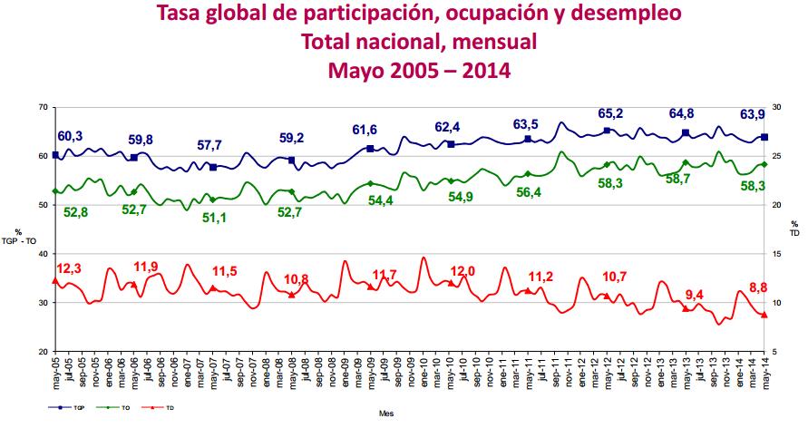 desocupacion mayo 2014 colombia