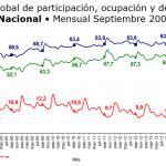 desocupacion septiembre 2015 colombia