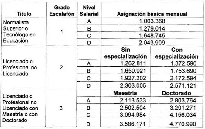 escala salarial docente colombia