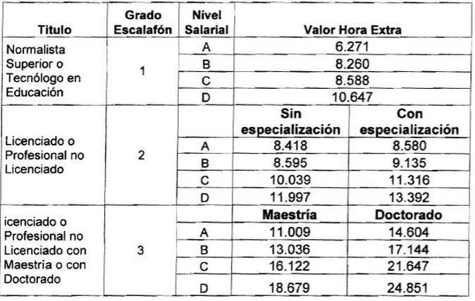escala salarial docente hora extra colombia