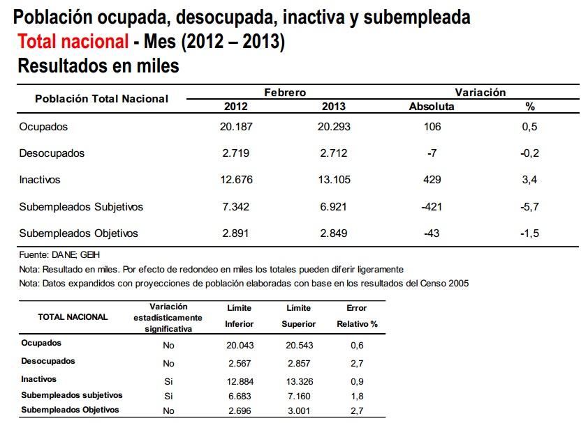 febrero desempleo colombia 2013