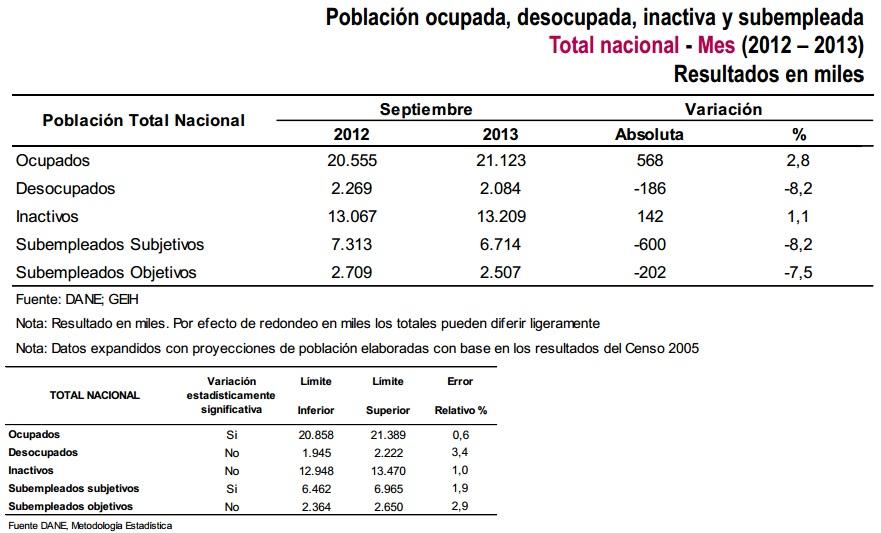 tasa desempleo colombia septiembre 2013