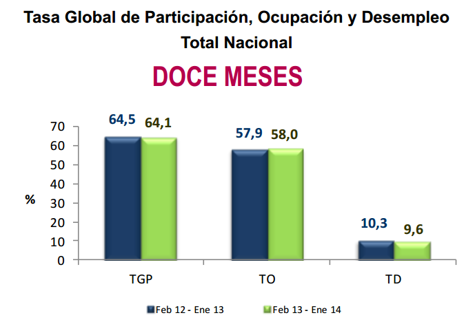 tasa desempleo enero 2014 colombia