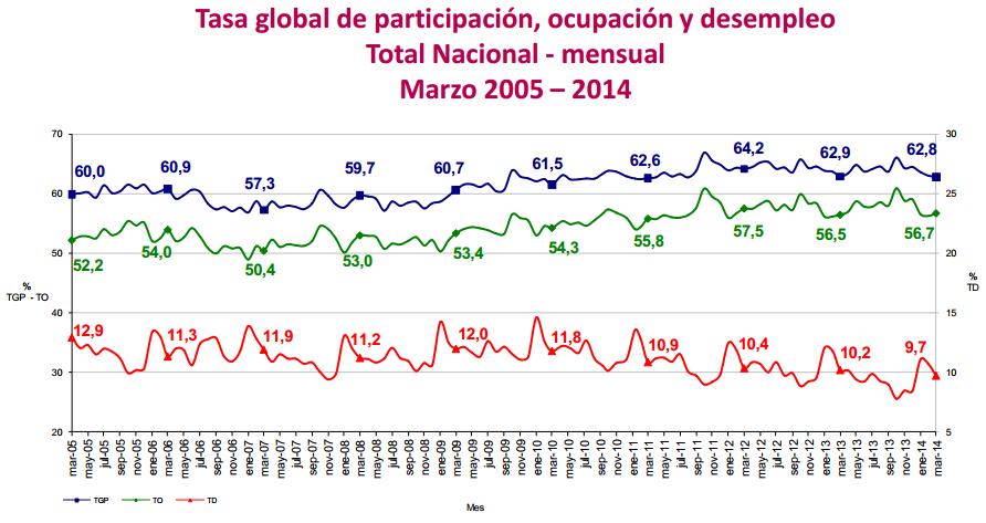 tasa desempleo marzo 2014 colombia