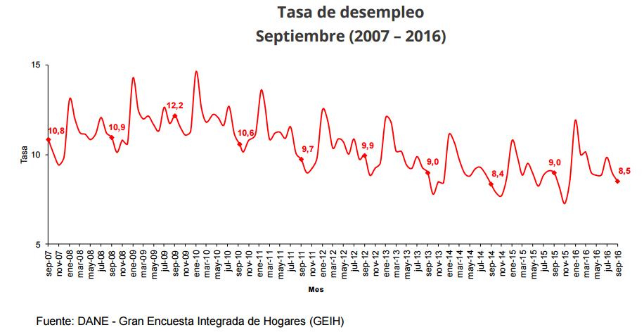 tasa desempleo septiembre 2016